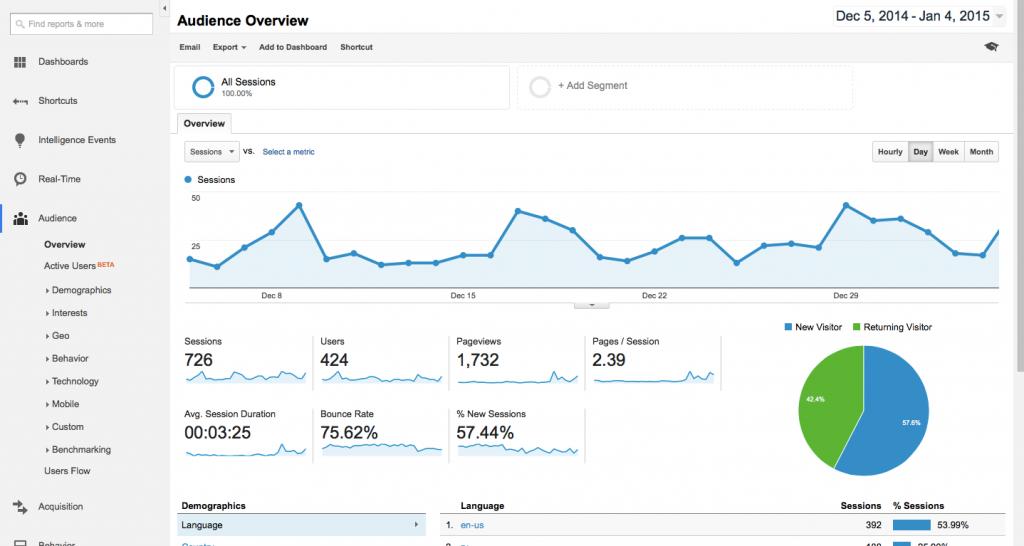 google-analytics-dashboard